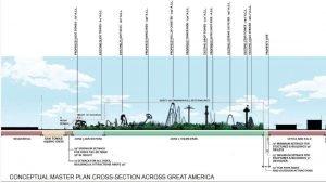 CaliforniasGreatAmerica ZukunftSchema