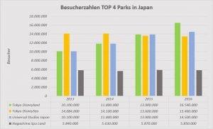Besucherzahlen Japan Top 4 2013 2016