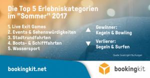 Die Sommertrends im Überblick (c) bookingkit